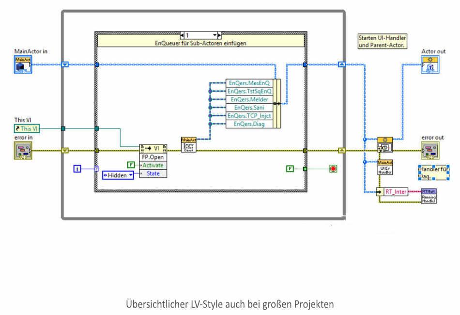 Professioneller Labview Style im Blockdiagramm